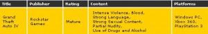 Tamaño error en la ESRB al publicar la calificación de GTA IV para PC, ahora los fans están golpeando las puertas de Rockstar para obtener una versión oficial.
