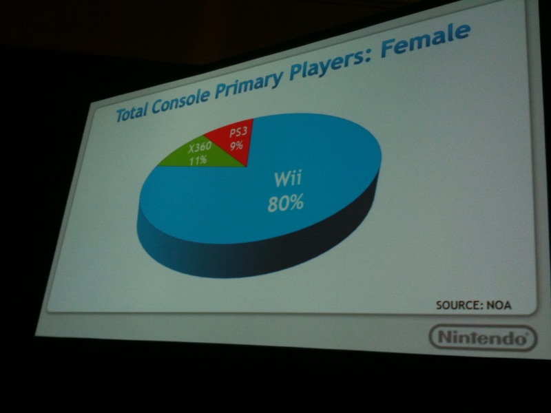 Nintendo dice: El 80% de LAS JUGADORAS prefiere Wii [Minas Gamers]