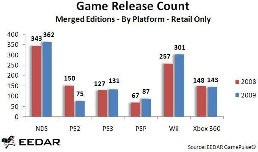 Han Salido mas juegos al Mercado en el 2009 que en el 2008