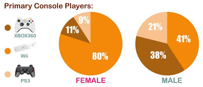 Las Estadísticas de los Videojuegos en una sola imagen [Infografías + 56k Warning]