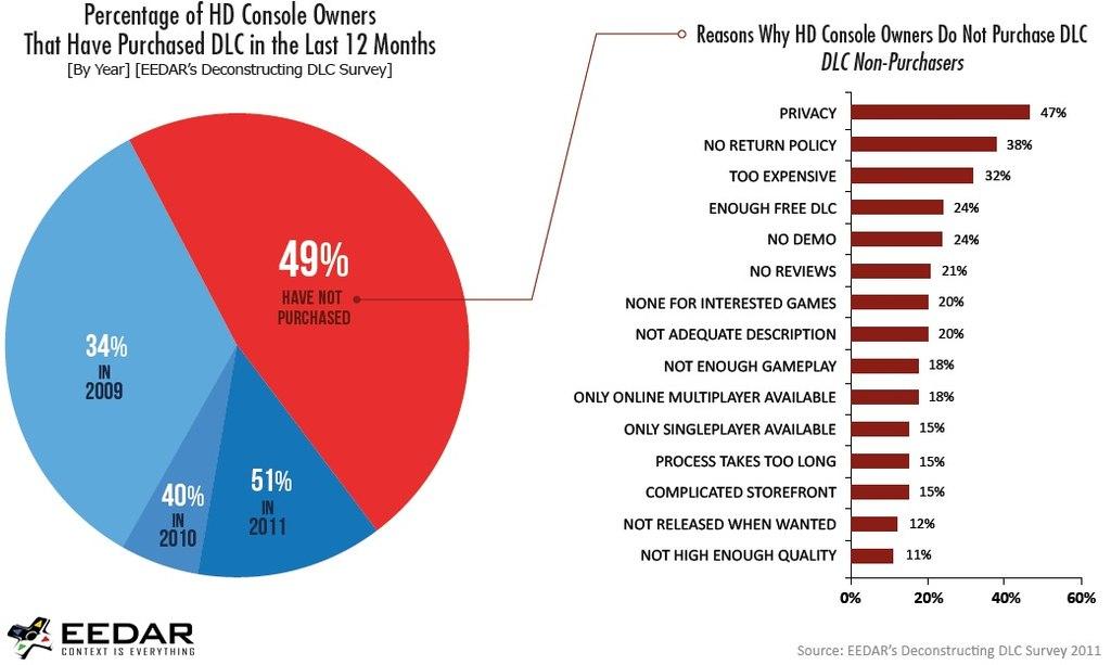 Gringos: 51% de los consoleros compran DLC. Ventas para 2012 llegarán a Mil Millones de Dólares [Opinión y Debate]