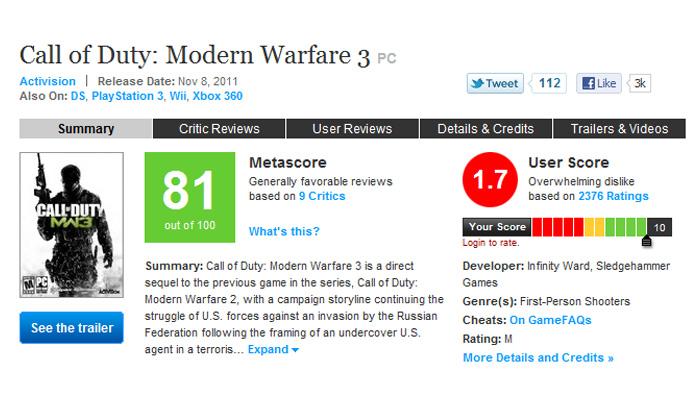 MW3 obtiene un 1.7 en Metacritic.