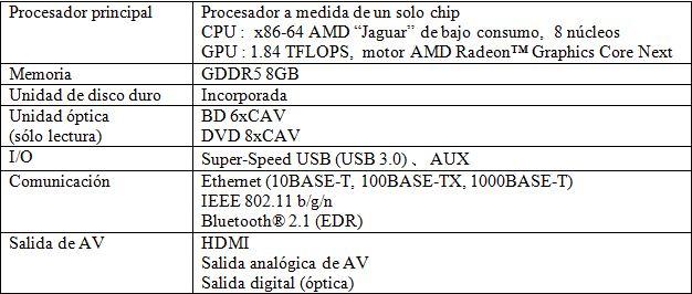 Specs PS4 pro