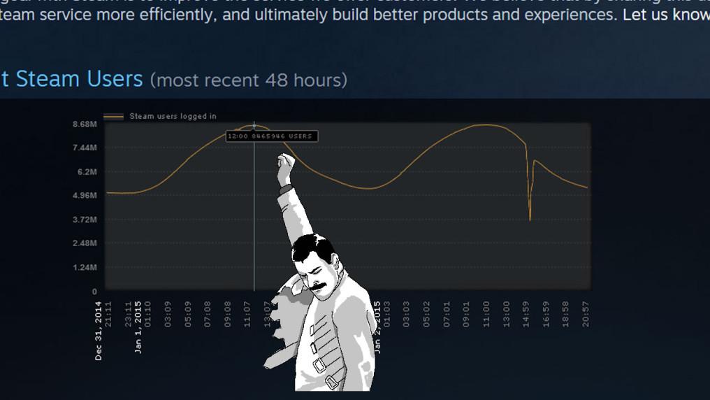 Steam parte el año con más de 8 millones de usuarios conectados #JustMasterRaceThings