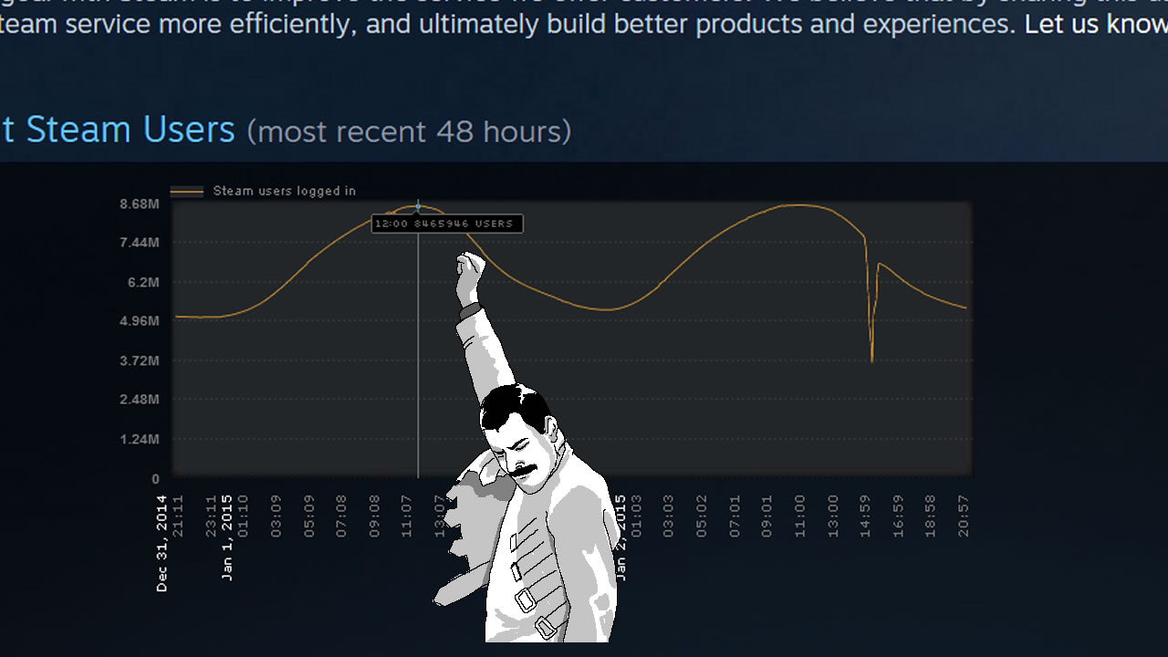 Steam_stat_confreddy