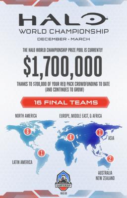 Campeonato Mundial Halo